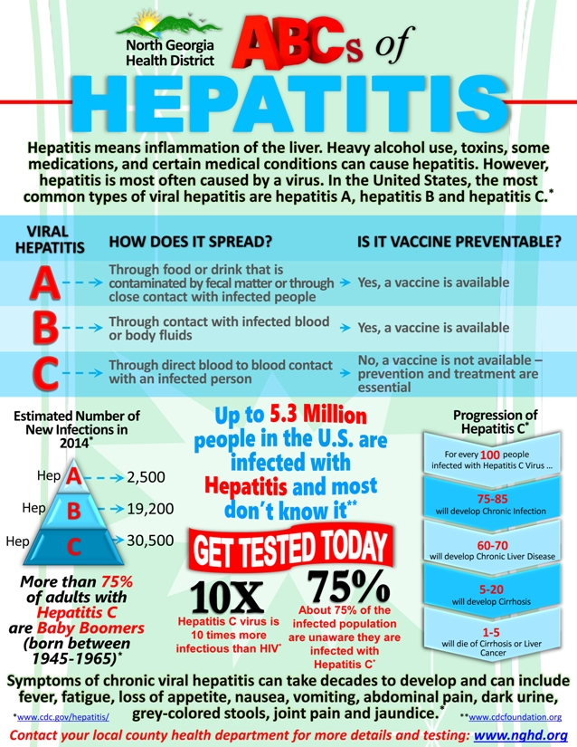 ABCs of Hepatitis NGHD1 2.jpg forWeb
